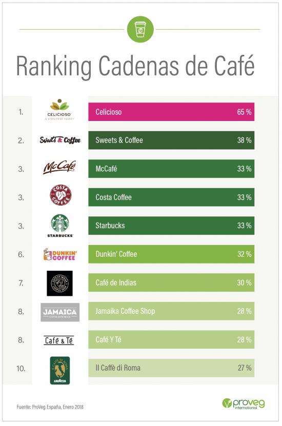 Ranking Cadenas de Caf¡e