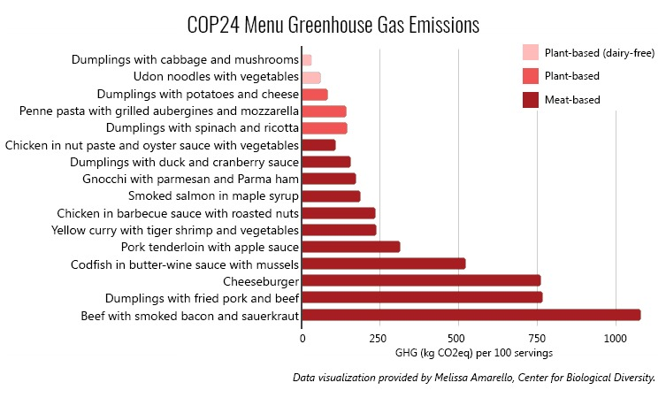 cop24_menu_greenhouse_gas_emissions