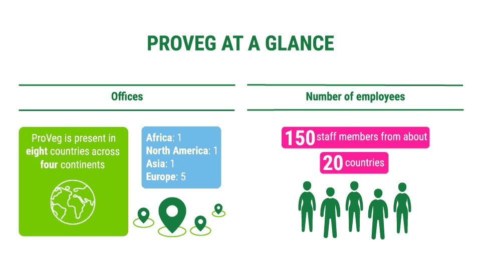 ProVeg is present in eight countries across four continents. ProVeg has one office in Africa, one office in America, one office in Asia and five offices in Europe. ProVeg counts 150 staff members from about 20 countries.